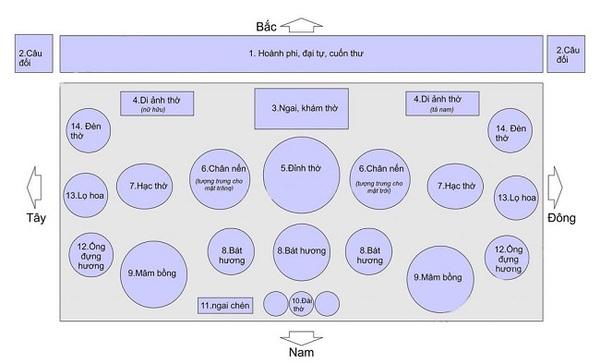 sơ đồ vị trí sắp xếp vật phẩm thờ cúng trên bàn thờ gia tiên